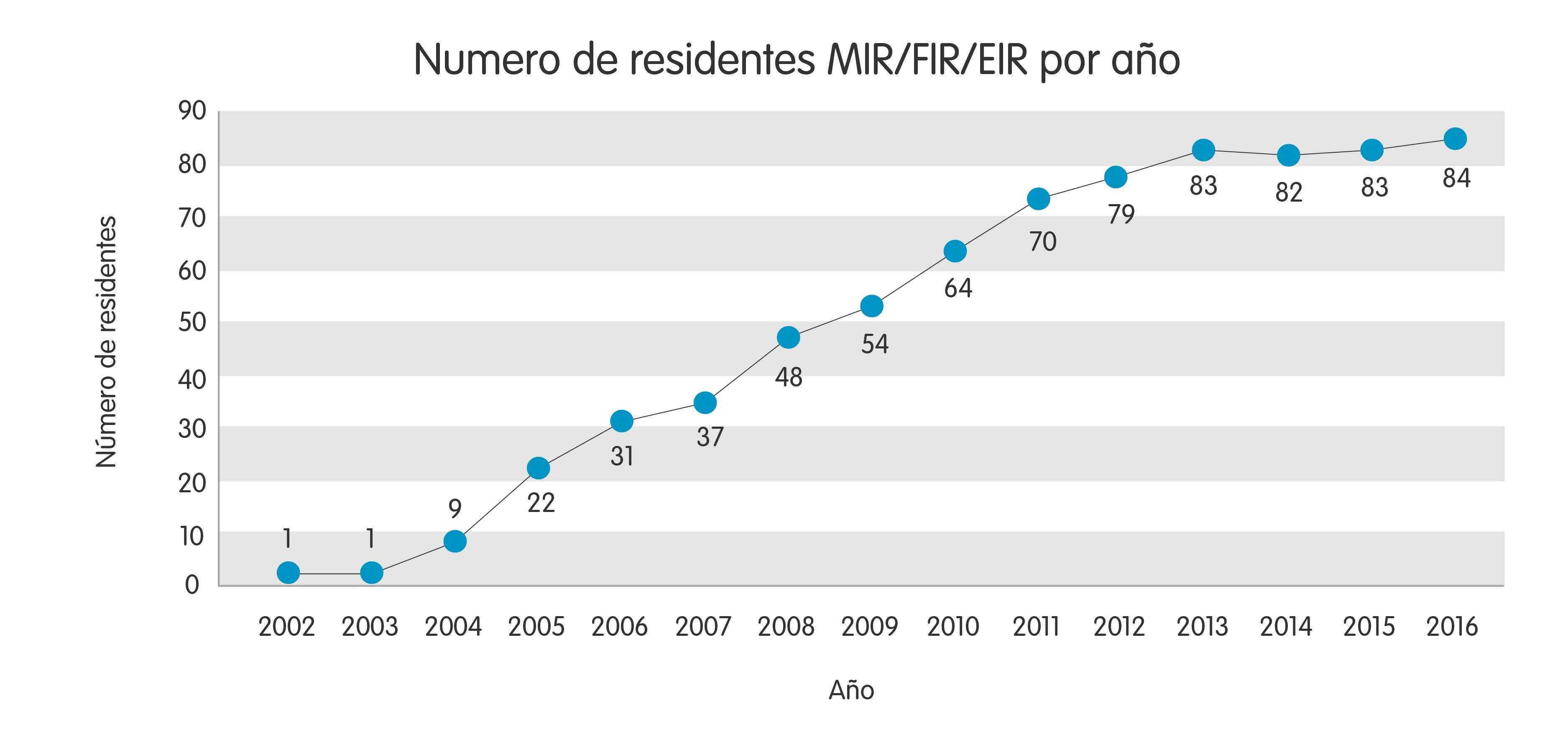 Nº de residentes MIR/FIR/EIR por año
