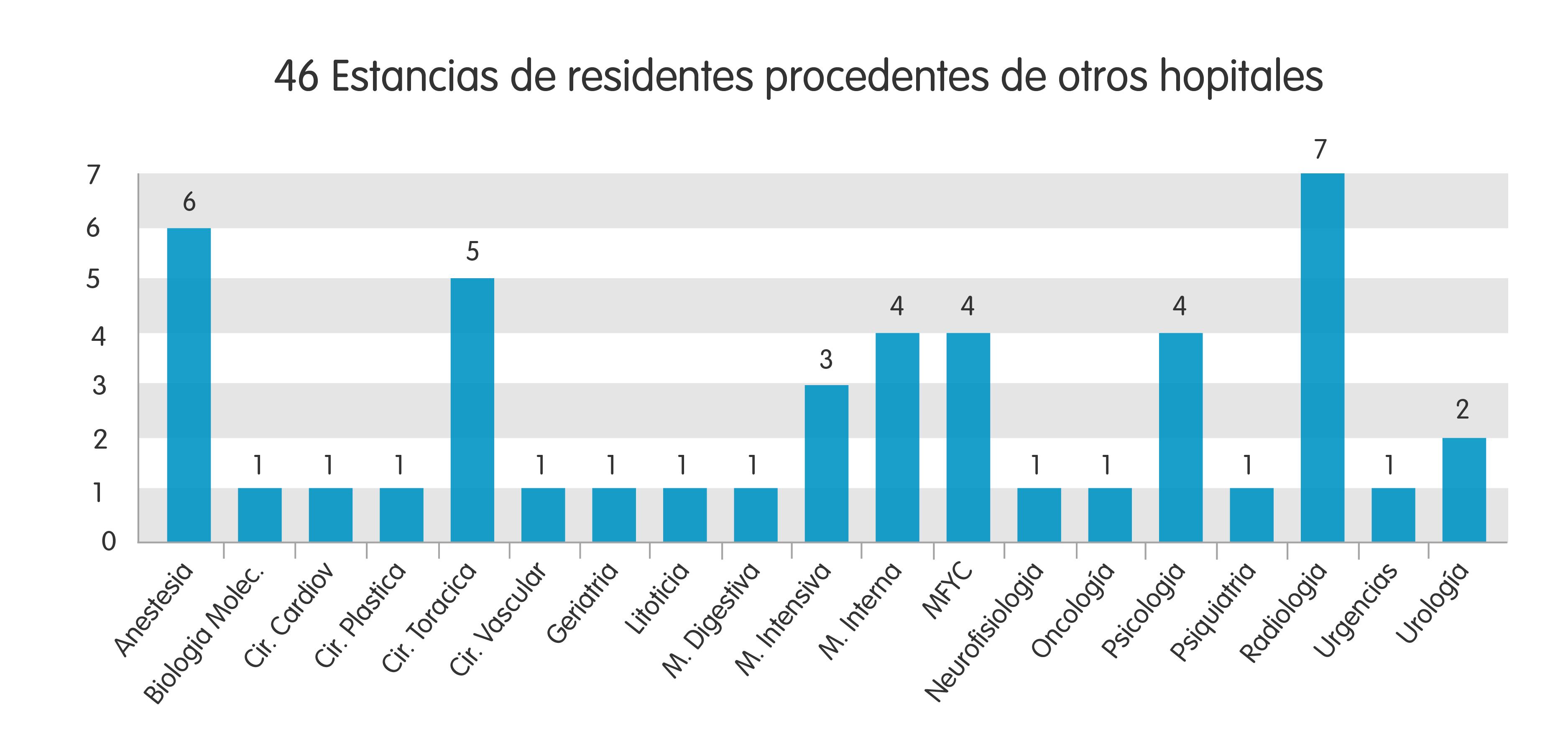 46 estancias de residentes procedentes de otros hospitales