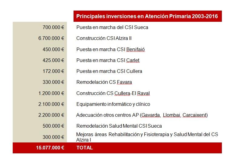 Ribera Salud recuerda a Carmen Montón que su gestión en Alzira ha ahorrado 50 millones de euros anuales a la Sanidad pública valenciana