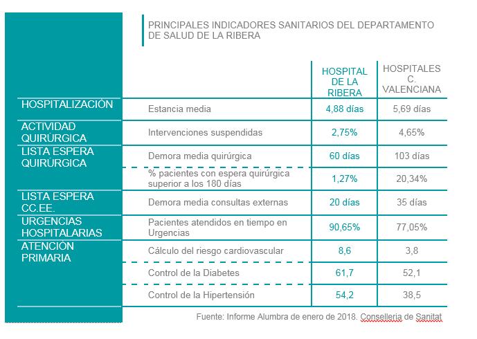 Ribera Salud entrega a la Generalitat Valenciana  el Hospital de Alzira con excelentes indicadores asistenciales,  de calidad y de promoción de la salud